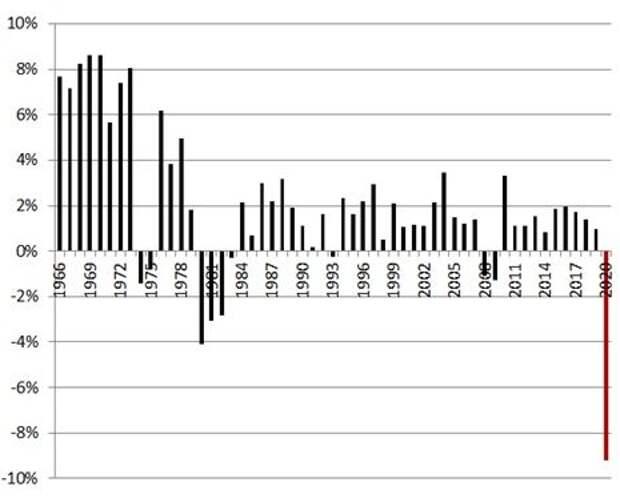 Годовой прирост потребления нефти, %