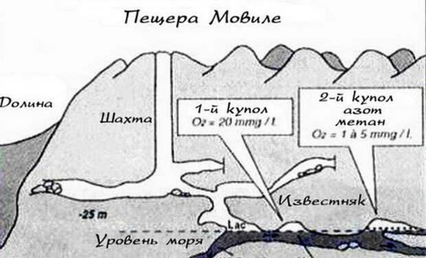 Как устроена пещера Мовиле