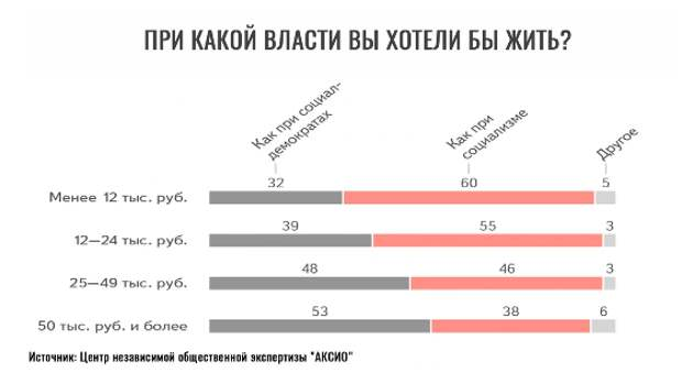 Большая ли поддержка социализма и СССР среди народа в России при Путине?