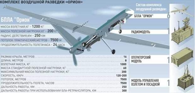 Российский беспилотник «Орион» сделали незаметным даже со спутников
