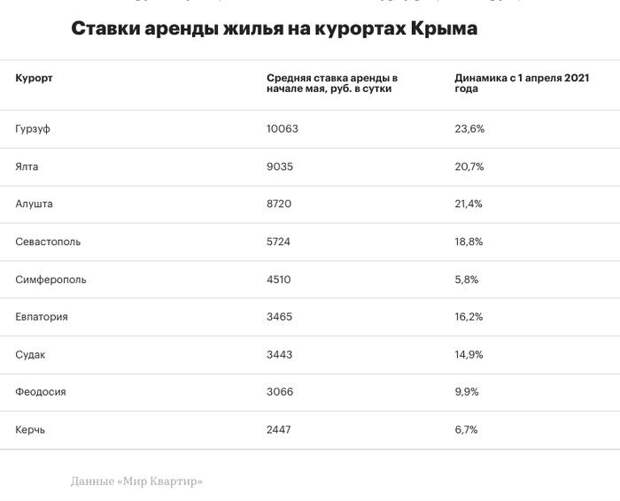 Стоимость аренды жилья в Крыму выросла на 20–25%, квартир — на 36%