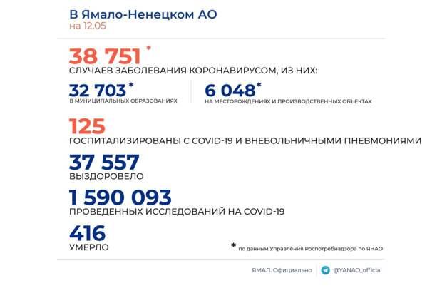 Оперштаб ЯНАО: В округе выявлено 18 новых носителей COVID-19
