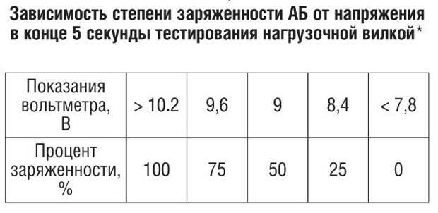 процент заряженности в зависимости от показаний прибора при нагрузке