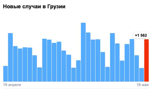 Covid-19 вГрузии: 1562 человека заболели, 30 умерли, 1490 выздоровели
