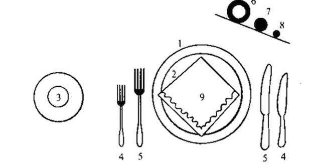 Сервировка стола как неотъемлемая часть любого застолья