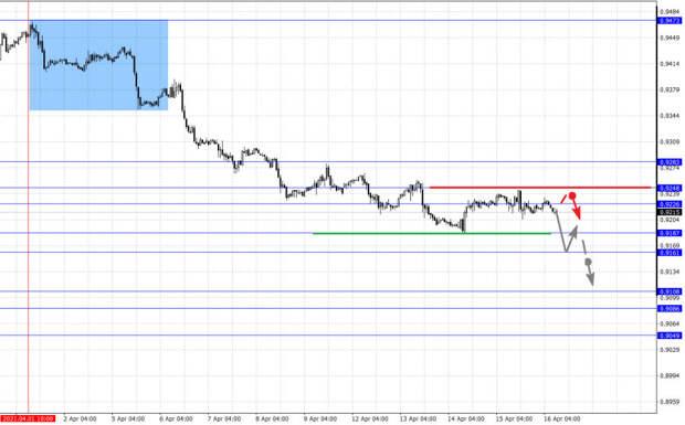 Фрактальный анализ основных валютных пар на 16 апреля