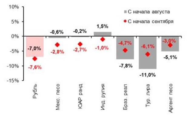Рубль vs. валюты EM, с нач. сентября и с августа