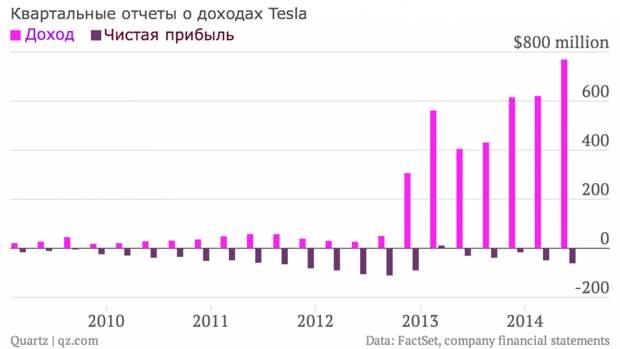 Как Tesla заработала $500 млн чистой прибыли за квартал?