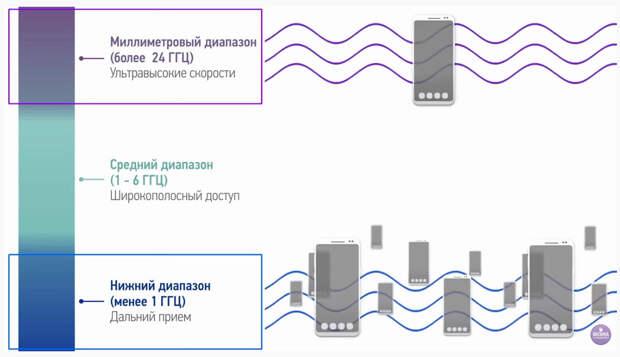 5G frequency range