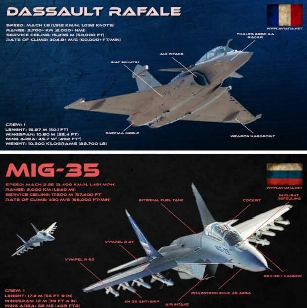 Французский Rafale не конкурент российским МиГам и Сушкам