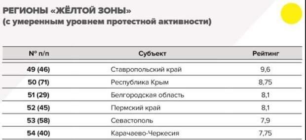 Регионы России с умеренной протестной активностью
