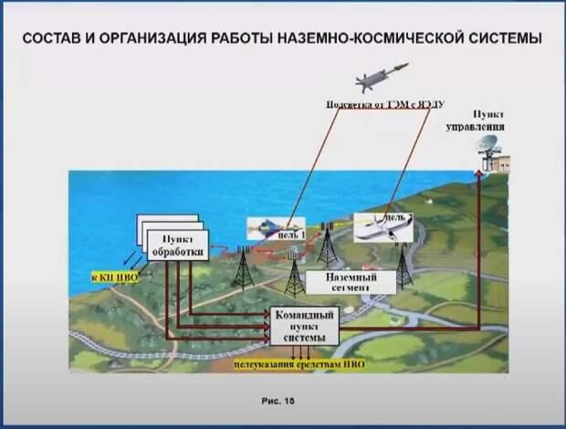 """Космический Ядерный Буксир корпорации """"Роскосмос"""" на деле оказался мощнейшей боевой системой..."""