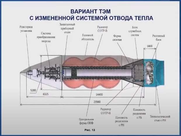 """Военный модуль """"ТЭМ"""" в обтекателе ракетоносителя """"Ангара А5""""."""