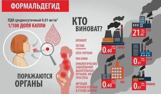Превышение ПДК загрязнений до85 раз: замеры воздуха вНижнем Тагиле 19февраля