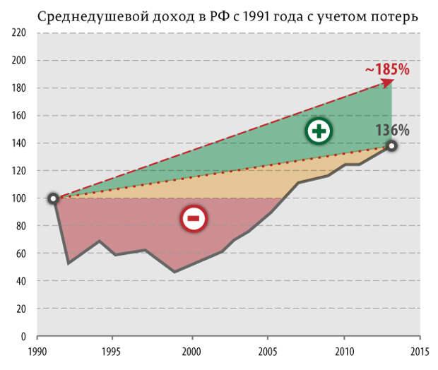 55% россиян живет хуже, чем в 1989 году