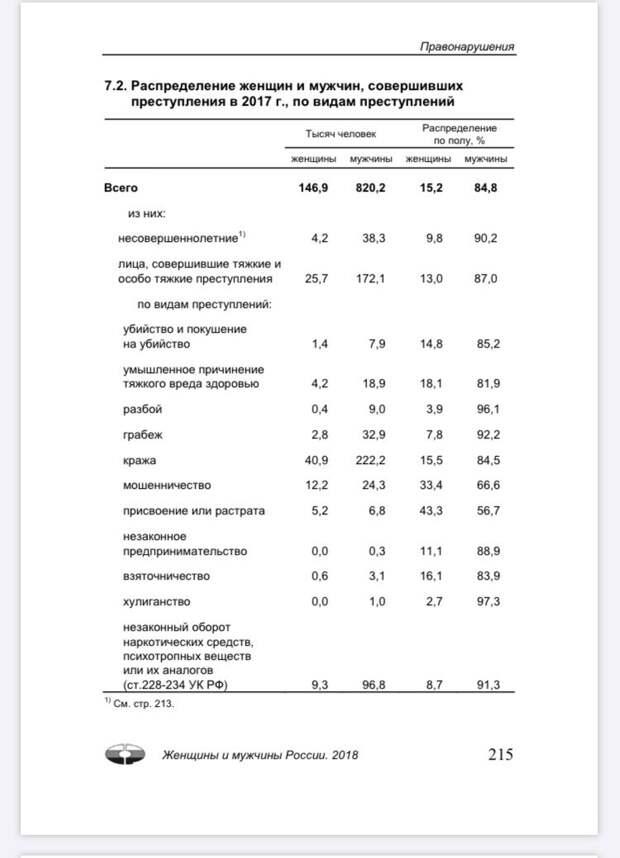 Страница с доклада Росстата, gks.ru