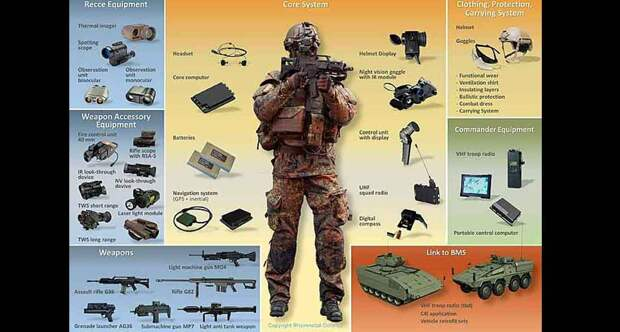 Элементы  экипировки солдат бундесвера