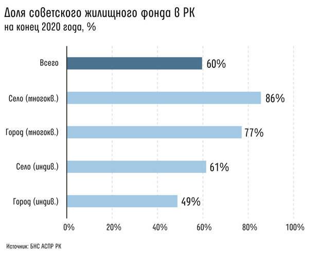Kursiv Research: Что спровоцировало рост цен на жилье в Казахстане