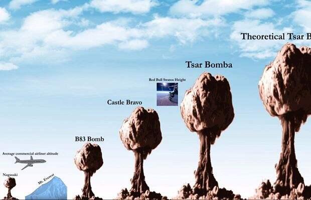 Картинки по запросу Истинный масштаб ядерных взрывов