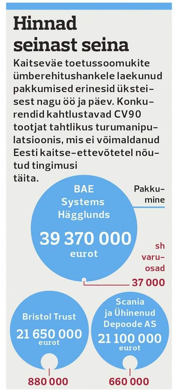 Шведский производитель оружия выкручивает руки эстонскому Министерству обороны