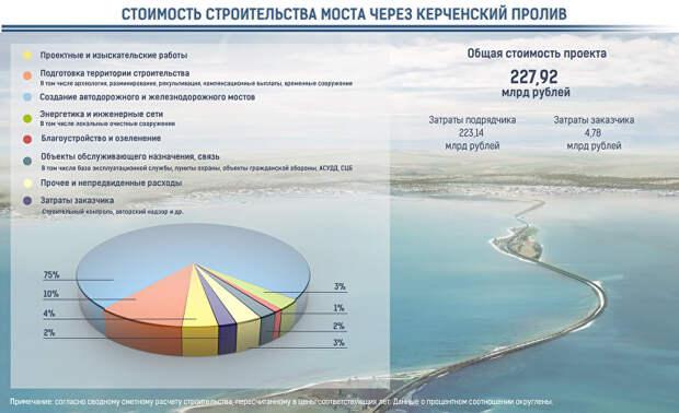Стало известно, сколько стоит построить мост в Крым (инфографика)