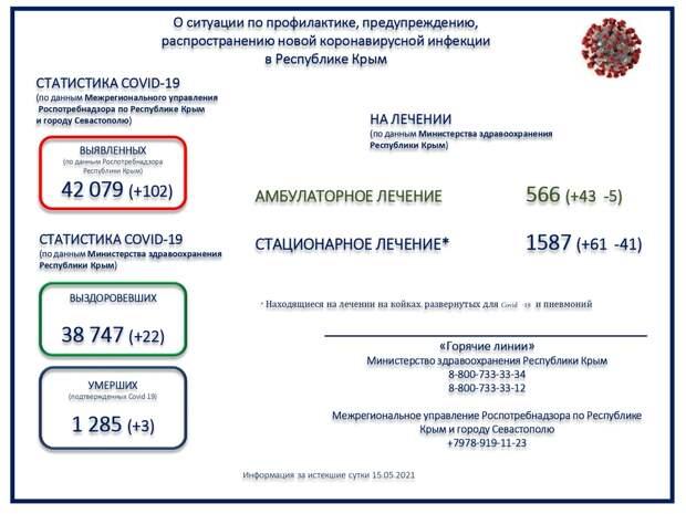 Коронавирус в Крыму и Севастополе: Последние новости, статистика на 16 мая 2021 года