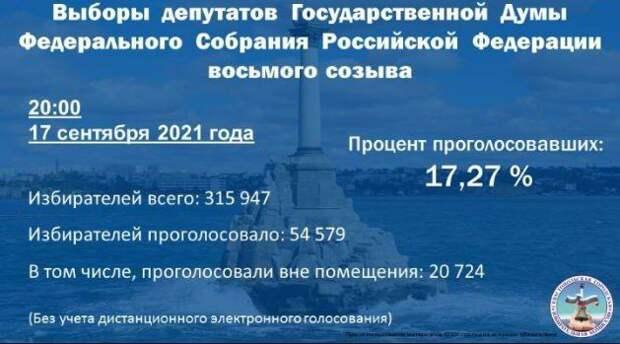 В Севастополе в первый день выборов проголосовали более 17% избирателей