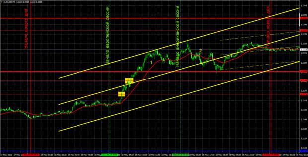 Прогноз и торговые сигналы по EUR/USD на 19 мая. Детальный разбор вчерашних рекомендаций и движения пары в течение дня.