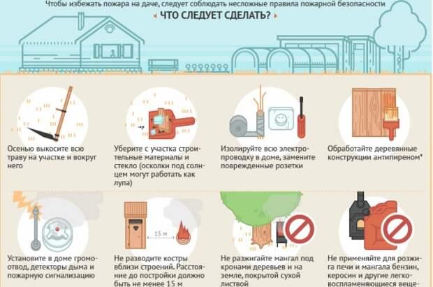 Правила для владельцев дачных участков