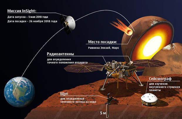 Космический модуль InSight совершил посадку на Марс
