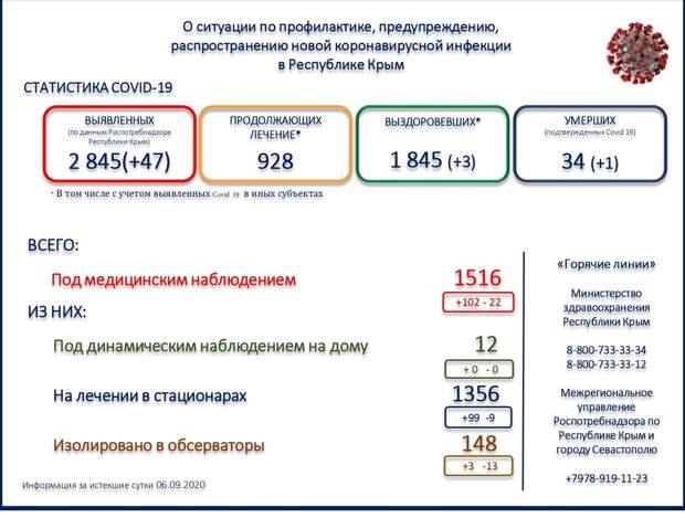 Еще один человек с коронавирусом умер в Крыму