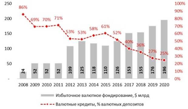 Избыточное валютное фондирование, $ млрд и валютные кредиты, % валютного привлечения