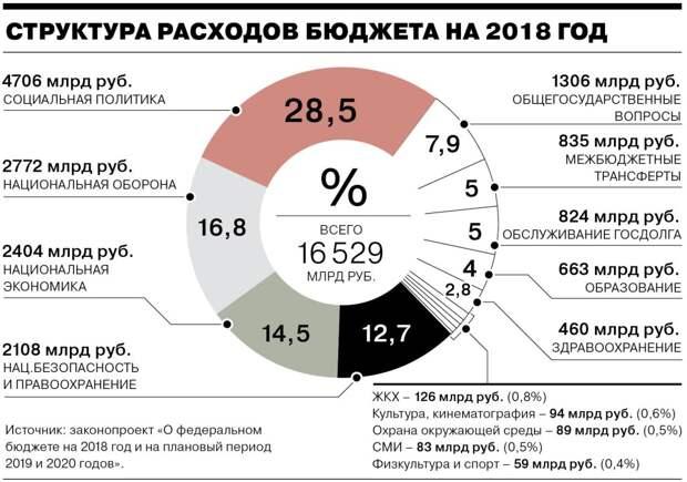 России предложено отказаться от Путина в обмен на триллион долларов