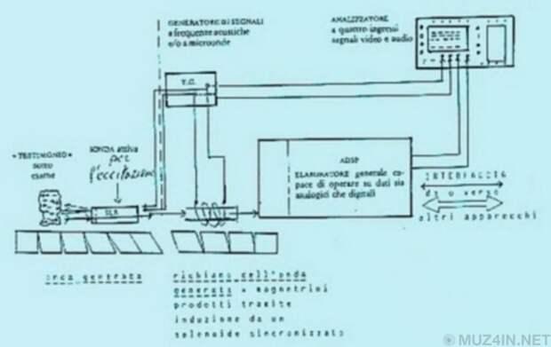 Легенда о «Хроновизоре», машине времени, спрятанной в Ватикане