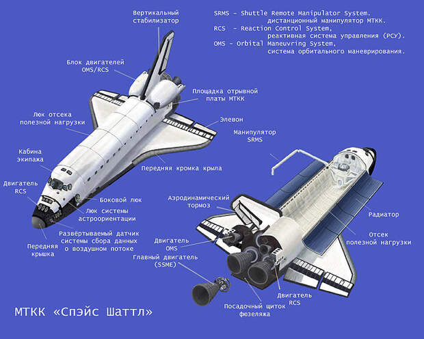 Как была устроена космическая транспортная система Space Shuttle