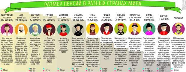 Почему у российских пенсионеров такие маленькие пенсии