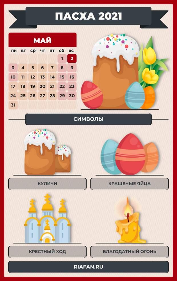 Неделя после Пасхи 2021: названия дней, традиции и приметы, что можно и нельзя делать