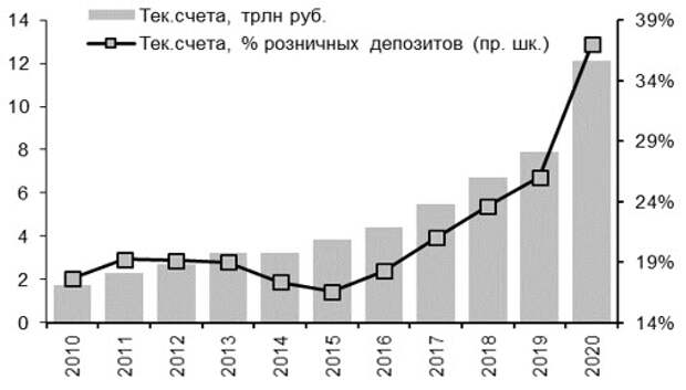 Текущие счета, трлн руб. и % совокупных розничных депозитов
