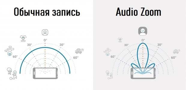 Что такое Audio Zoom