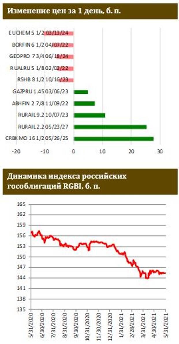 ФИНАМ: Доля нерезидентов в российских ОФЗ упала до рекордных значений