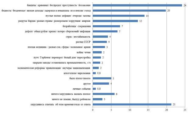 """Россияне оценивают """"святые"""" 90-е, как очень лихие"""
