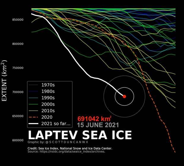 За историю наблюдений впервые море Лаптевых растаяло так быстро в летний период ..