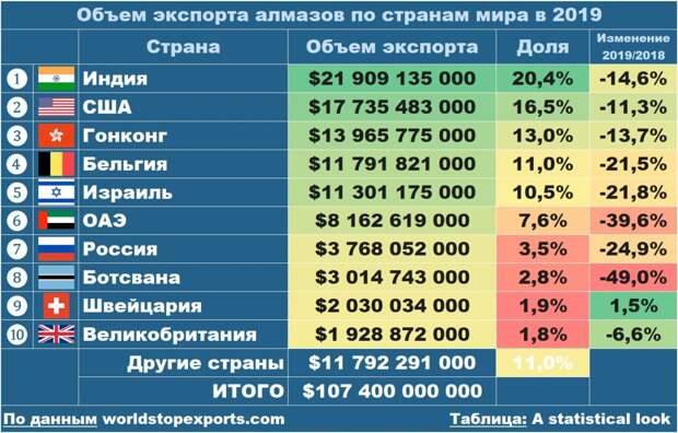 Экспорт алмазов, свидетели закрытых заводов и победа России над Люксембургом