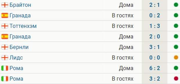 «МЮ» проиграл впервые за 8 матчей. Были 6 побед и ничья
