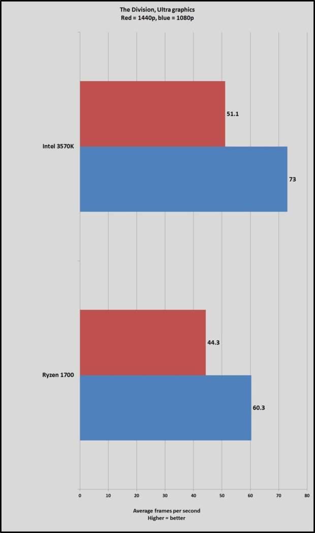 AMD Ryzen 7 1700 сравнили с процессором Intel 5-летней давности - Изображение 2