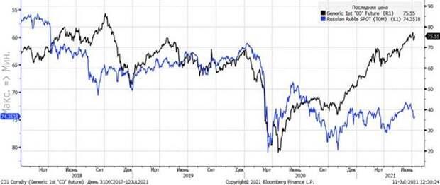 Цена на нефть и курс доллара