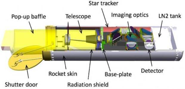 Схема телескопа CIBER-2.