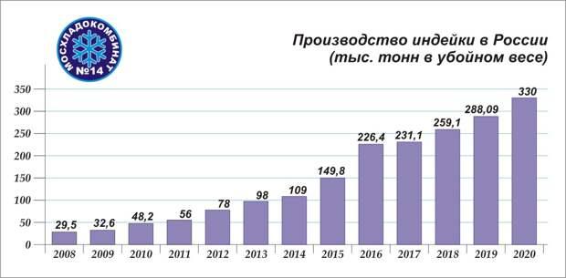Прорыв в индюководстве, путинцы подставляют натовцев и утечка комбайнов