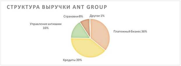 Структура выручки Ant Group