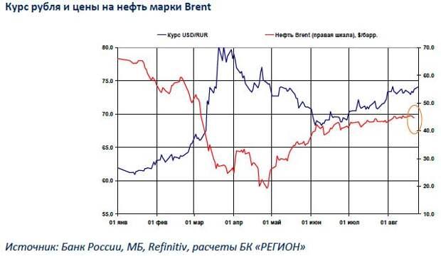 БК РЕГИОН: Ставки длинных ОФЗ вернулись на уровень пятимесячной давности